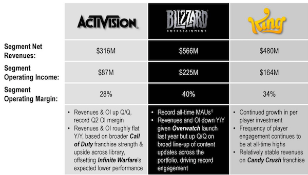 activision blizzard investment thesis Investment thesis for activision blizzard, inc (nasdaq: atvi) by andrew ravan disclaimer: these research reports are primarily student reports for academic purposes and are not specific recommendations to buy or sell a stock potential investors should consult a qualified investment advisor before making any investment this study was.